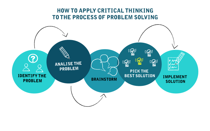 Infographic - Problem solving process